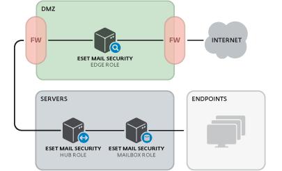 Antivirus ESET NOD32 para Microsoft Exchange Server