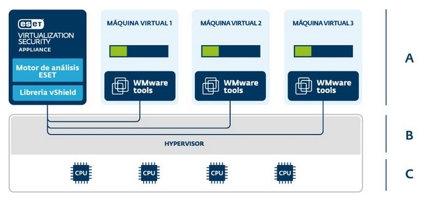 Eset Virtualization Security for WMware