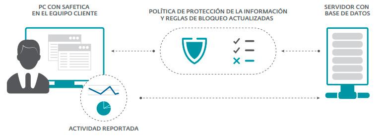 Prevención de fugas de información